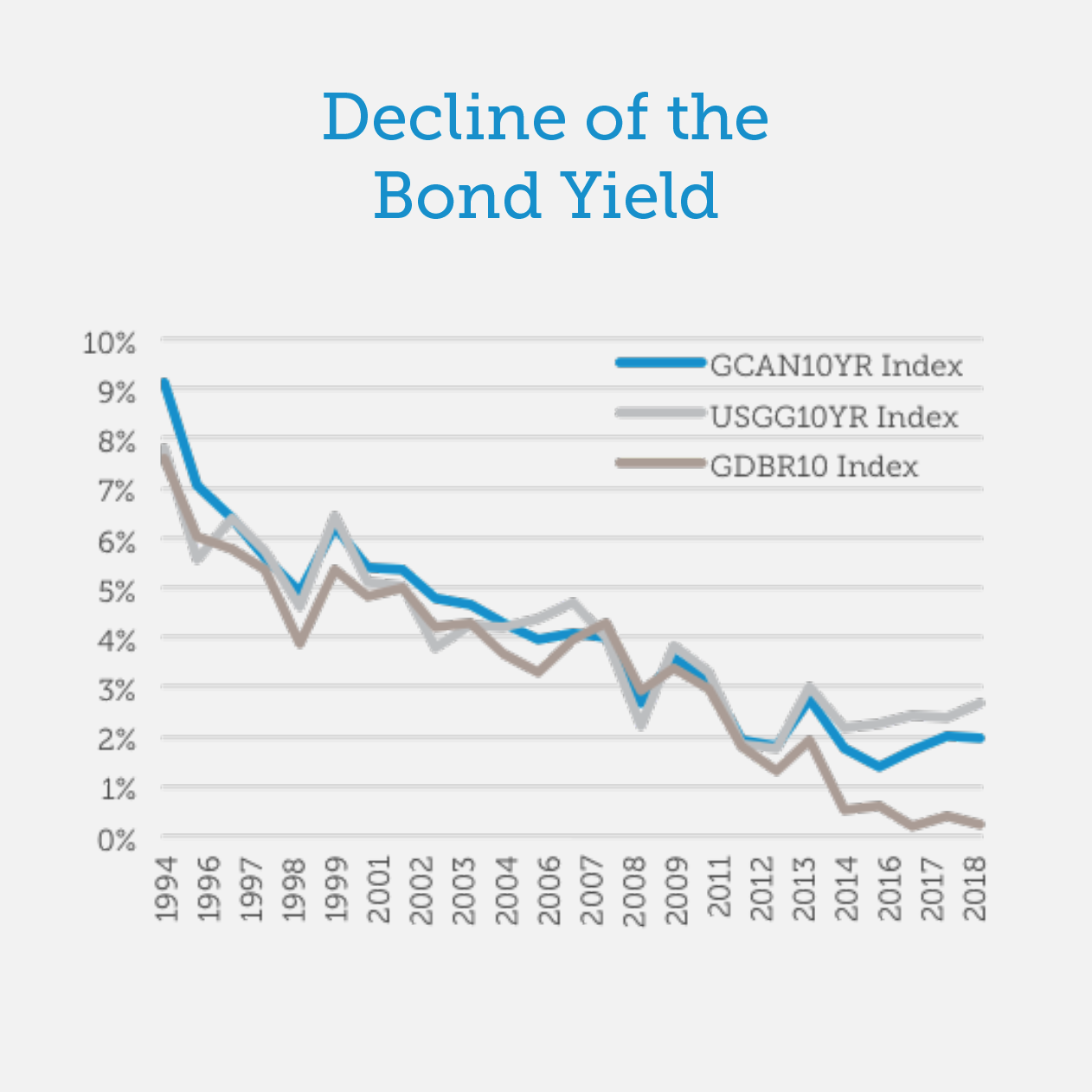 Decline of the Bond Yield up to 2018
